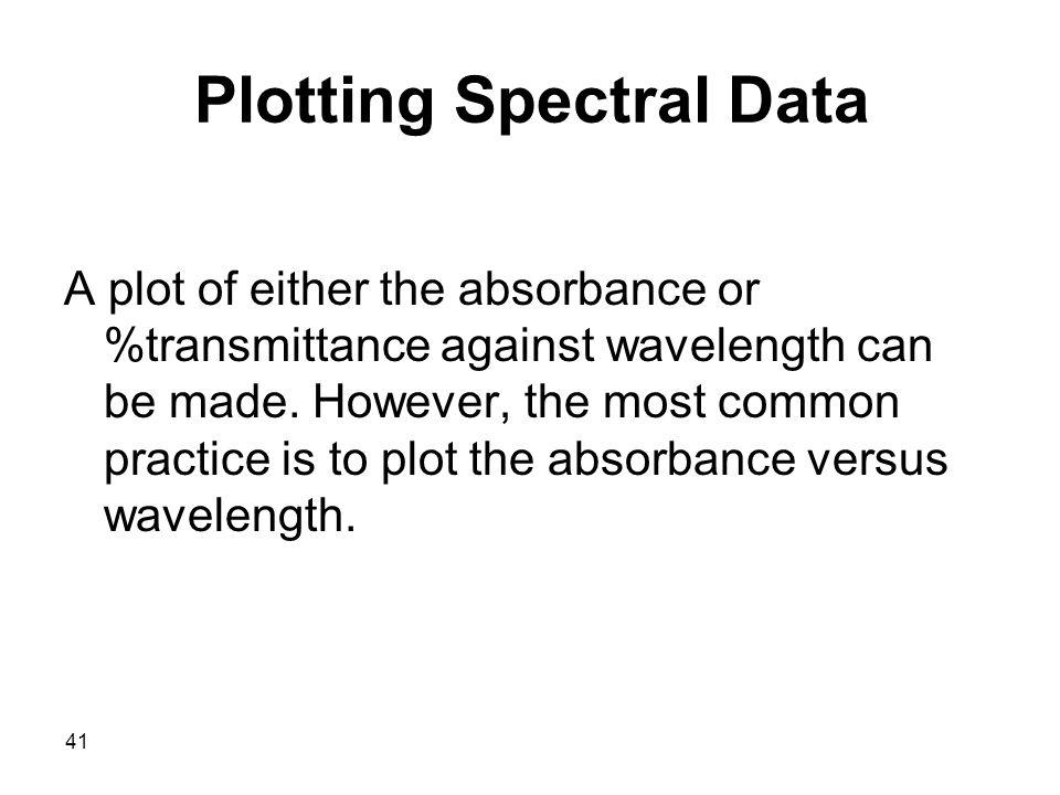 Plotting Spectral Data