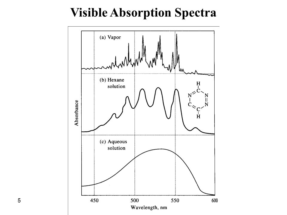 Visible Absorption Spectra