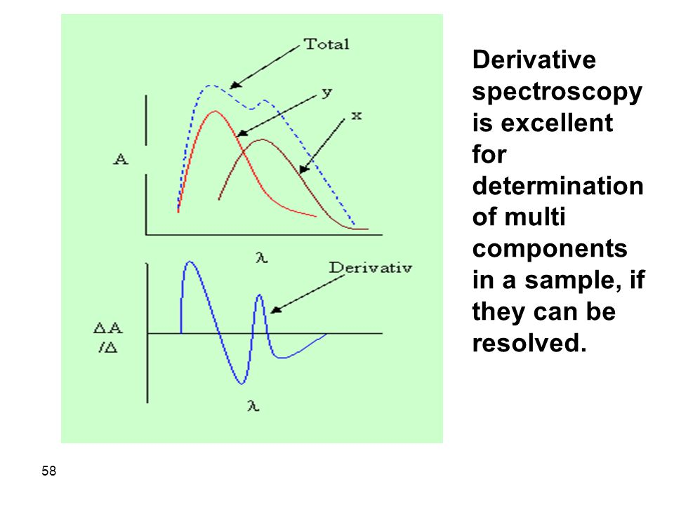 Derivative spectroscopy is excellent for determination of multi components in a sample, if they can be resolved.