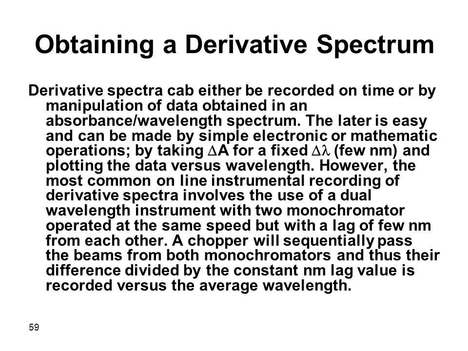 Obtaining a Derivative Spectrum