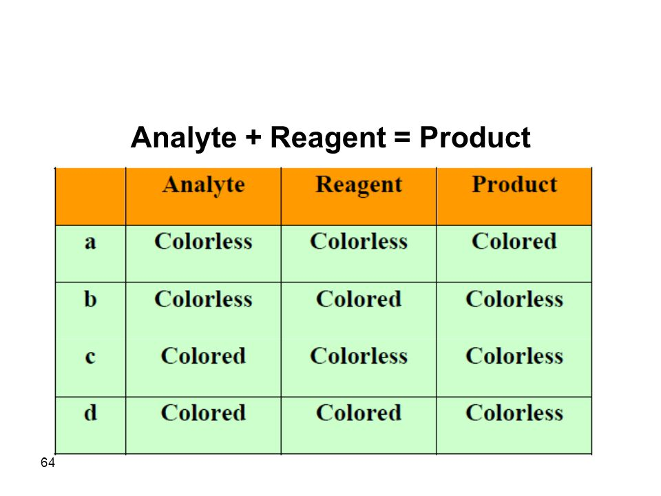 Analyte + Reagent = Product