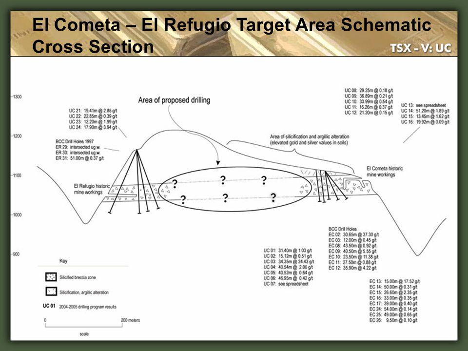 El Cometa – El Refugio Target Area Schematic Cross Section
