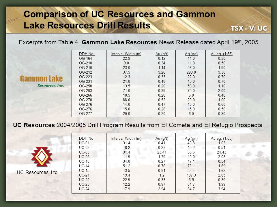 Comparison of UC Resources and Gammon Lake Resources Drill Results