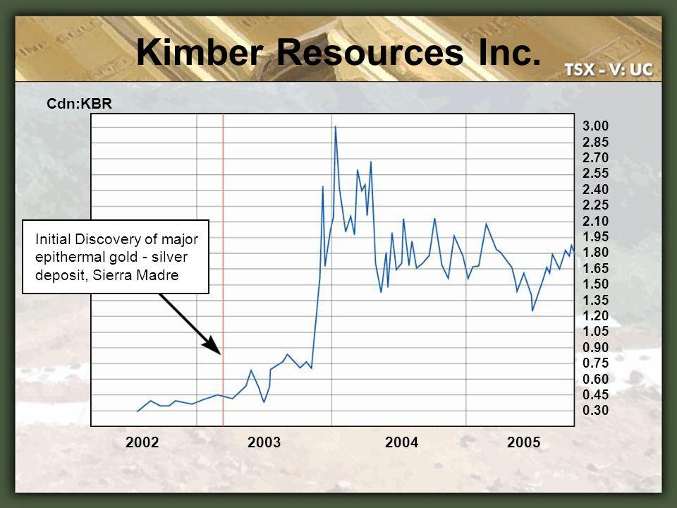Kimber Resources Inc. Cdn:KBR