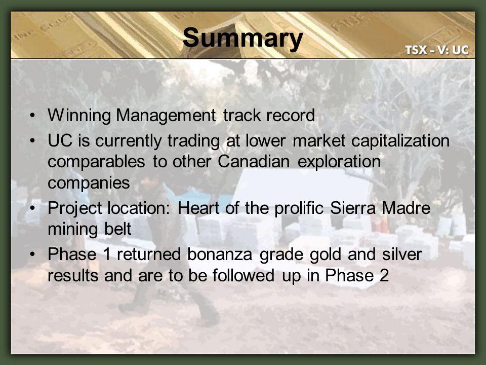 Summary Winning Management track record