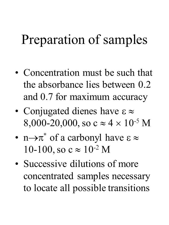Preparation of samples
