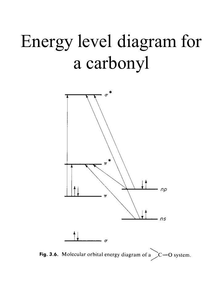 Energy level diagram for a carbonyl