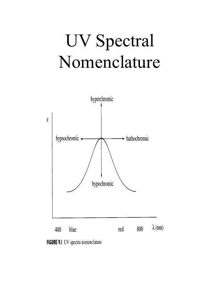 UV Spectral Nomenclature
