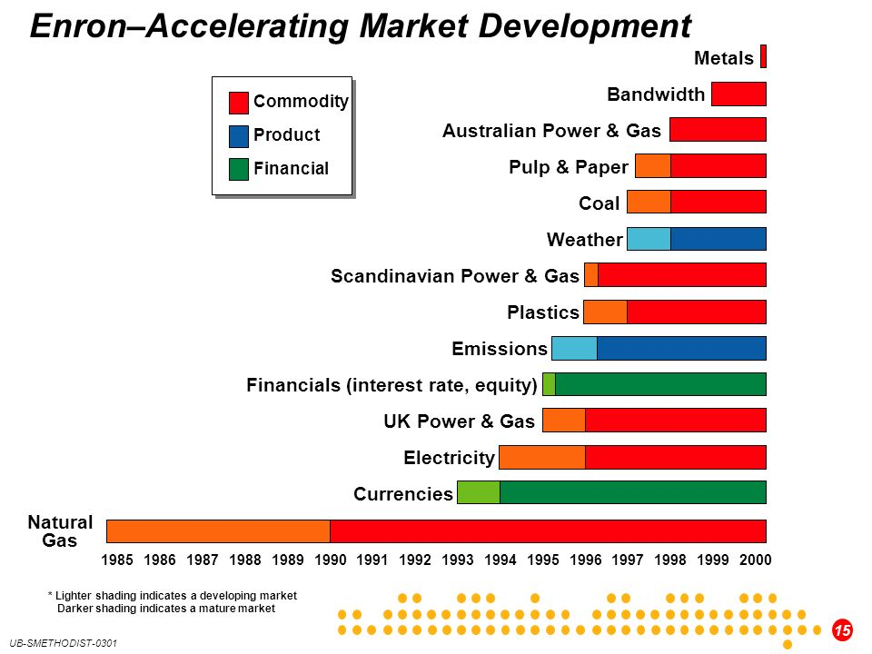Enron–Accelerating Market Development