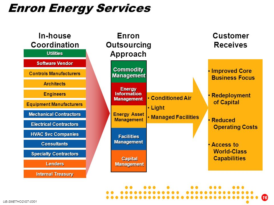 Enron Energy Services In-house Coordination Enron Outsourcing Approach