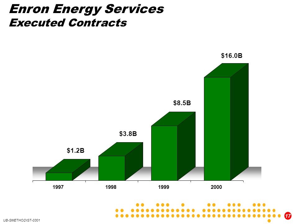 Enron Energy Services Executed Contracts