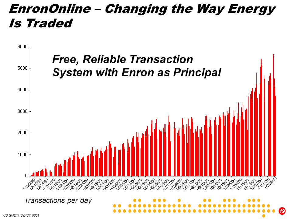 EnronOnline – Changing the Way Energy Is Traded