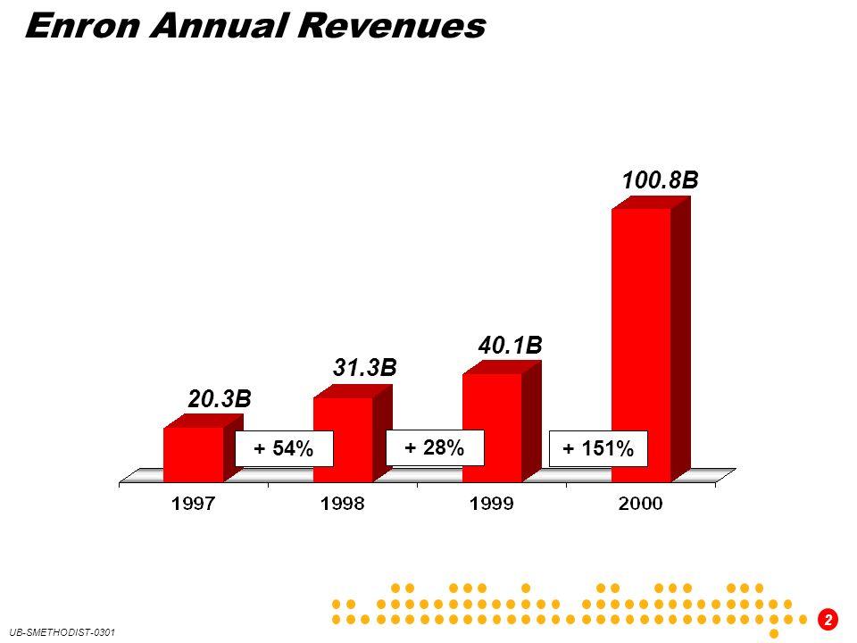Enron Annual Revenues 100.8B 40.1B 31.3B 20.3B + 54% + 28% + 151%