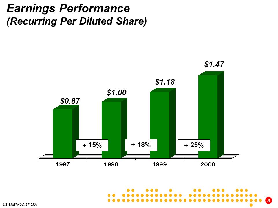 Earnings Performance (Recurring Per Diluted Share)