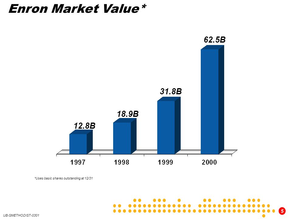 Enron Market Value* 62.5B 31.8B 18.9B 12.8B