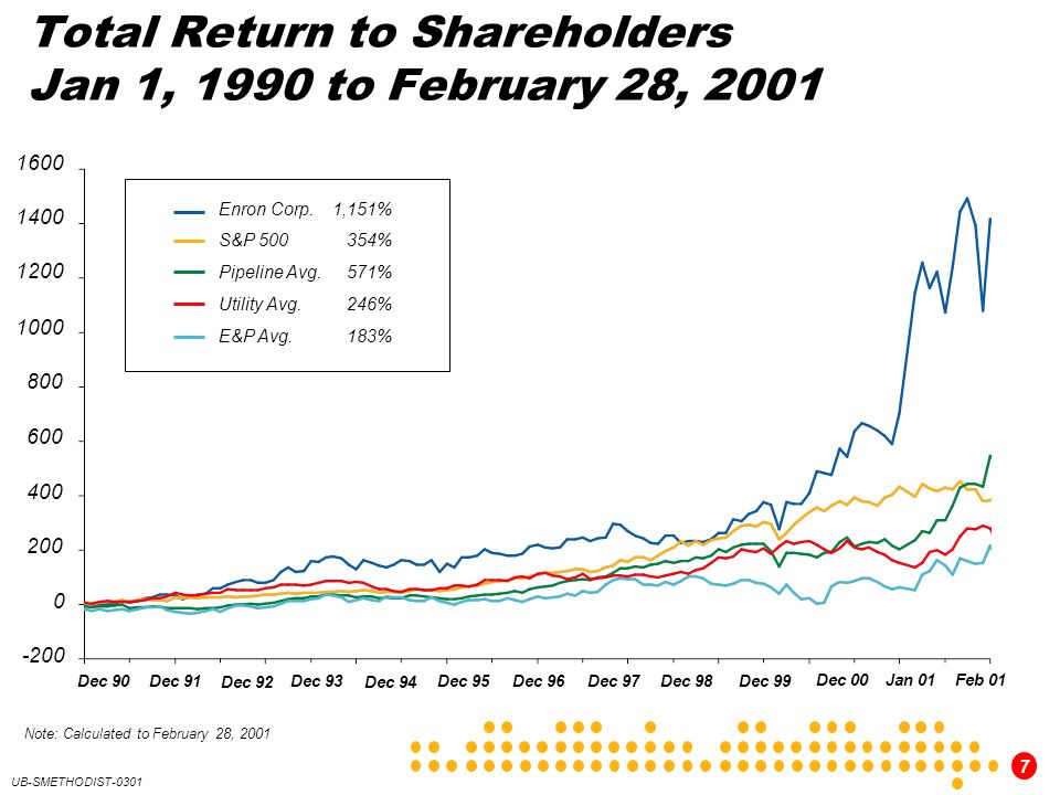 Total Return to Shareholders Jan 1, 1990 to February 28, 2001