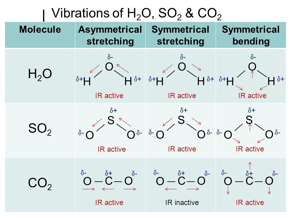 Asymmetrical stretching Symmetrical stretching