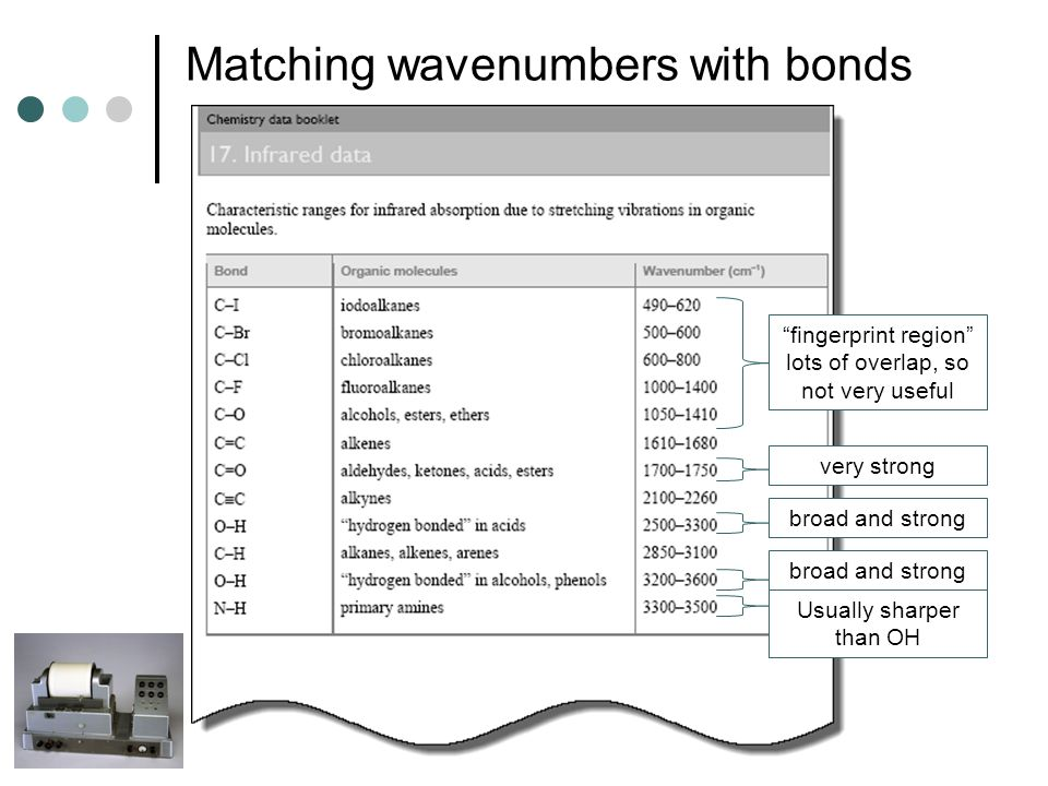 Matching wavenumbers with bonds