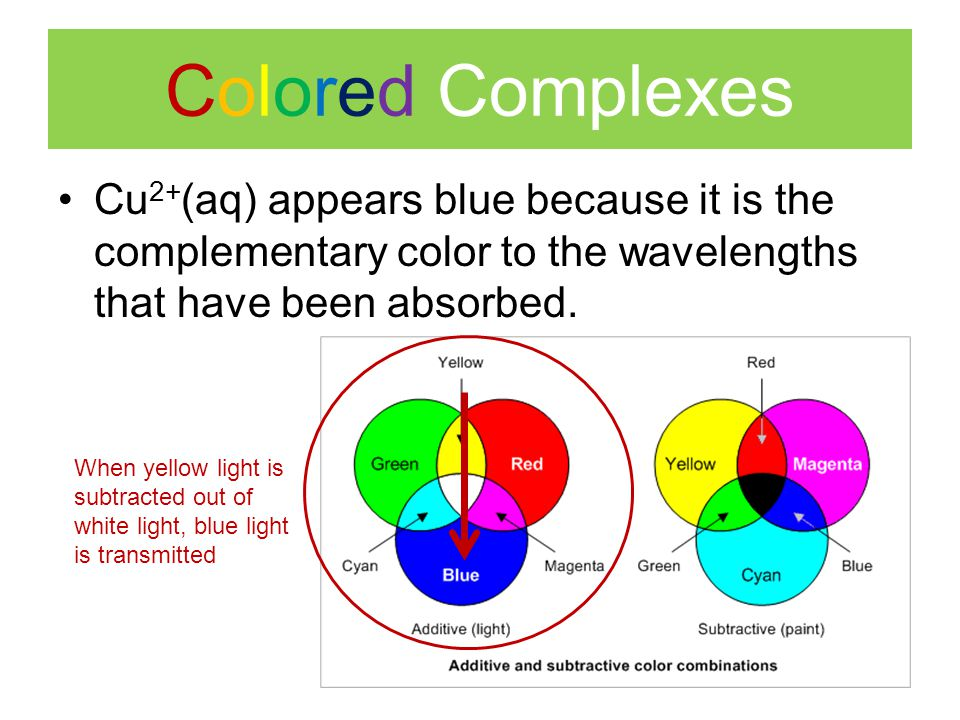 Colored Complexes Cu2+(aq) appears blue because it is the complementary color to the wavelengths that have been absorbed.