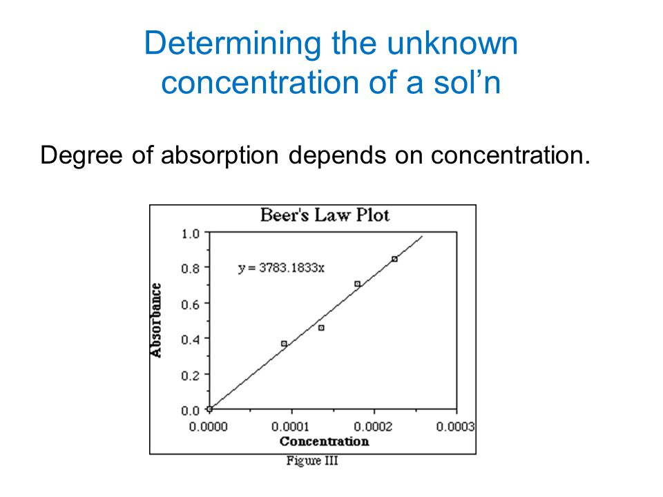 Determining the unknown concentration of a sol'n