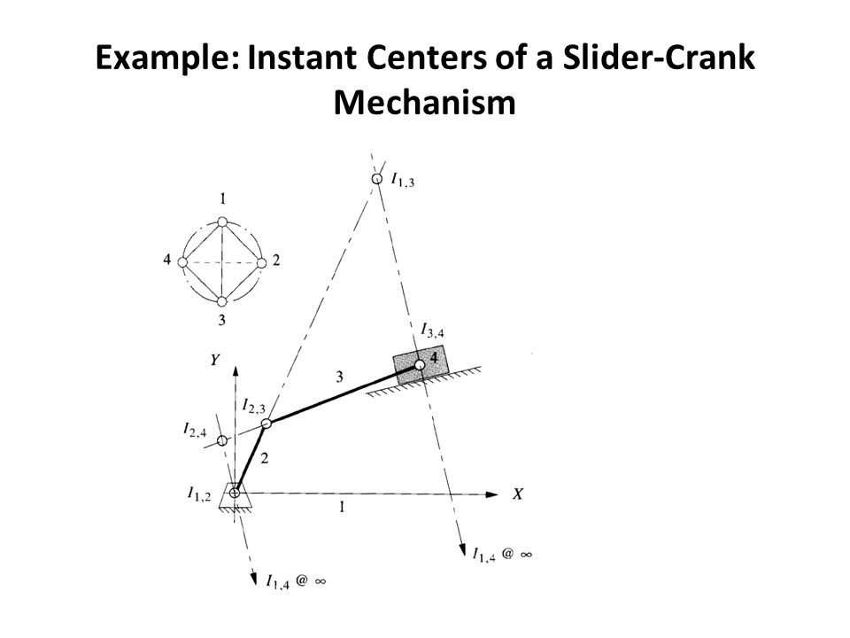 Example: Instant Centers of a Slider-Crank Mechanism