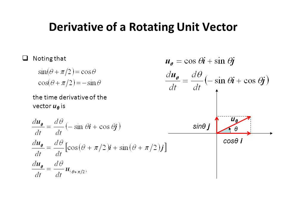Derivative of a Rotating Unit Vector