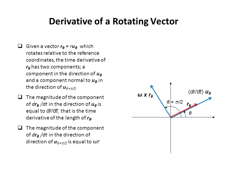 Derivative of a Rotating Vector