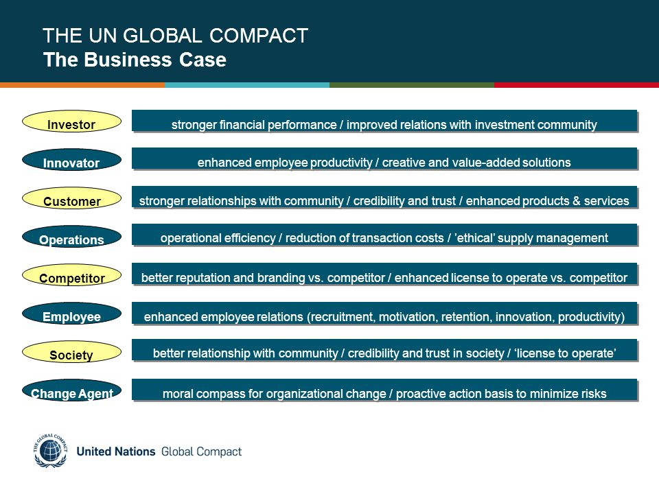 THE UN GLOBAL COMPACT The Business Case