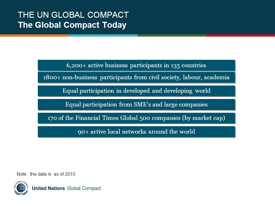 THE UN GLOBAL COMPACT The Global Compact Today