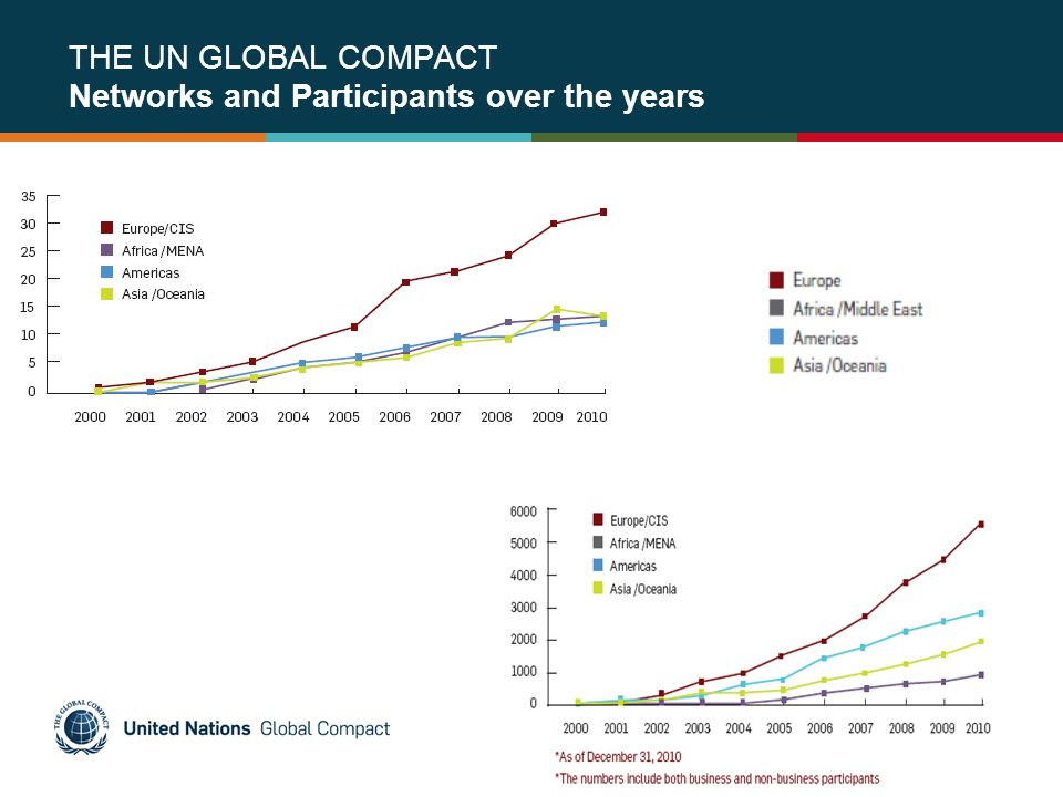 THE UN GLOBAL COMPACT Networks and Participants over the years
