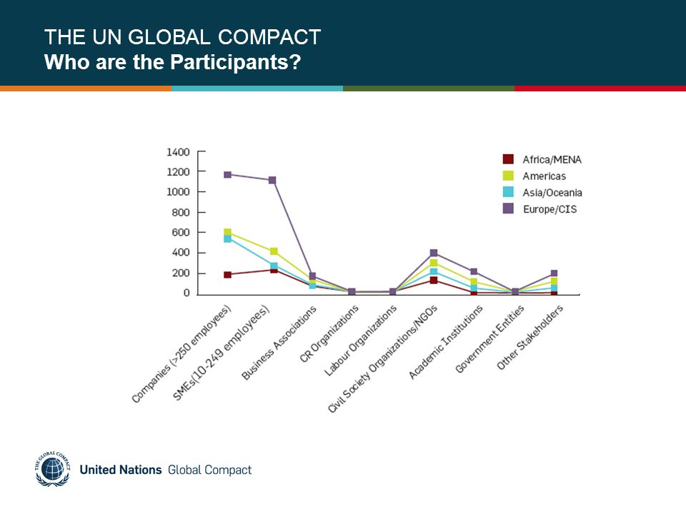 THE UN GLOBAL COMPACT Who are the Participants