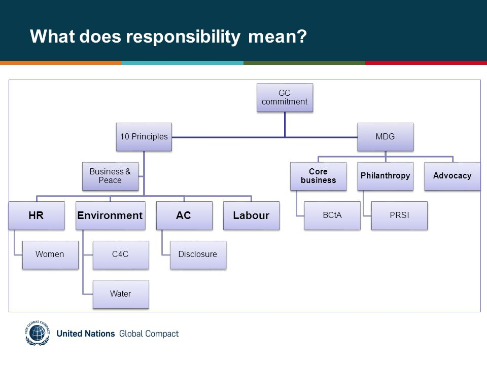 What does responsibility mean