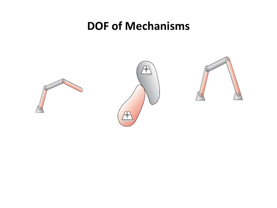 DOF of Mechanisms