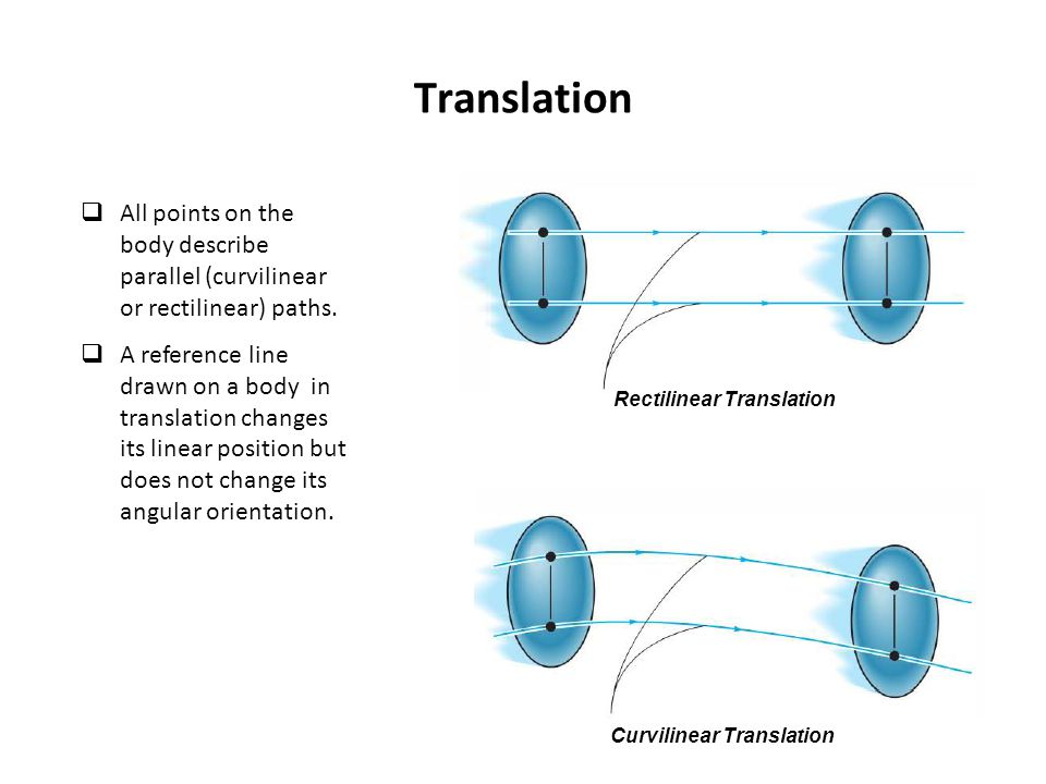 Rectilinear Translation Curvilinear Translation