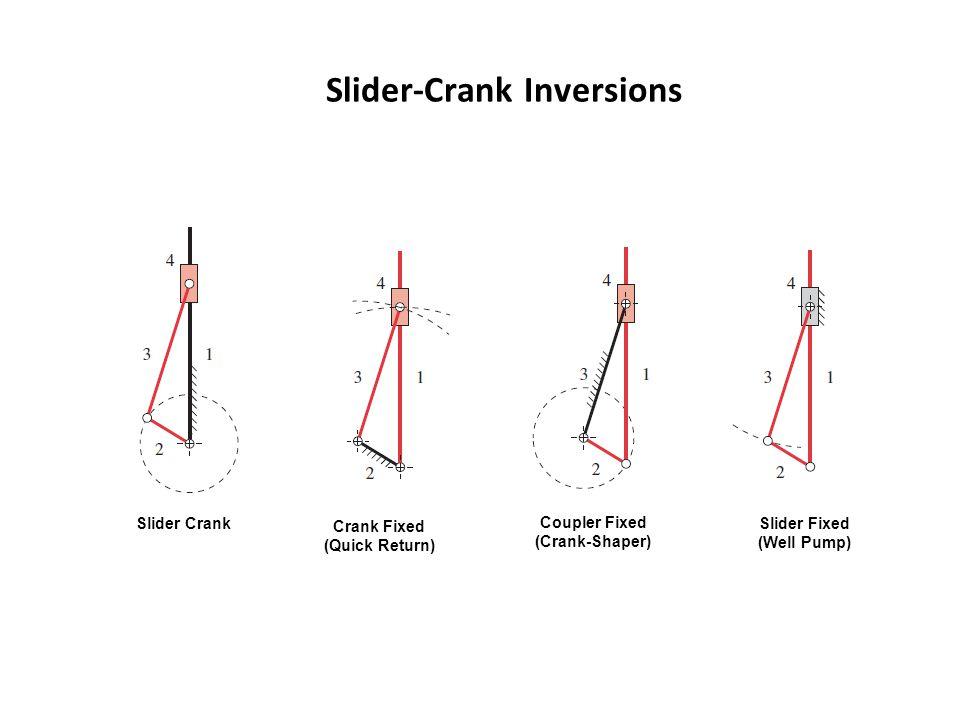 Slider-Crank Inversions