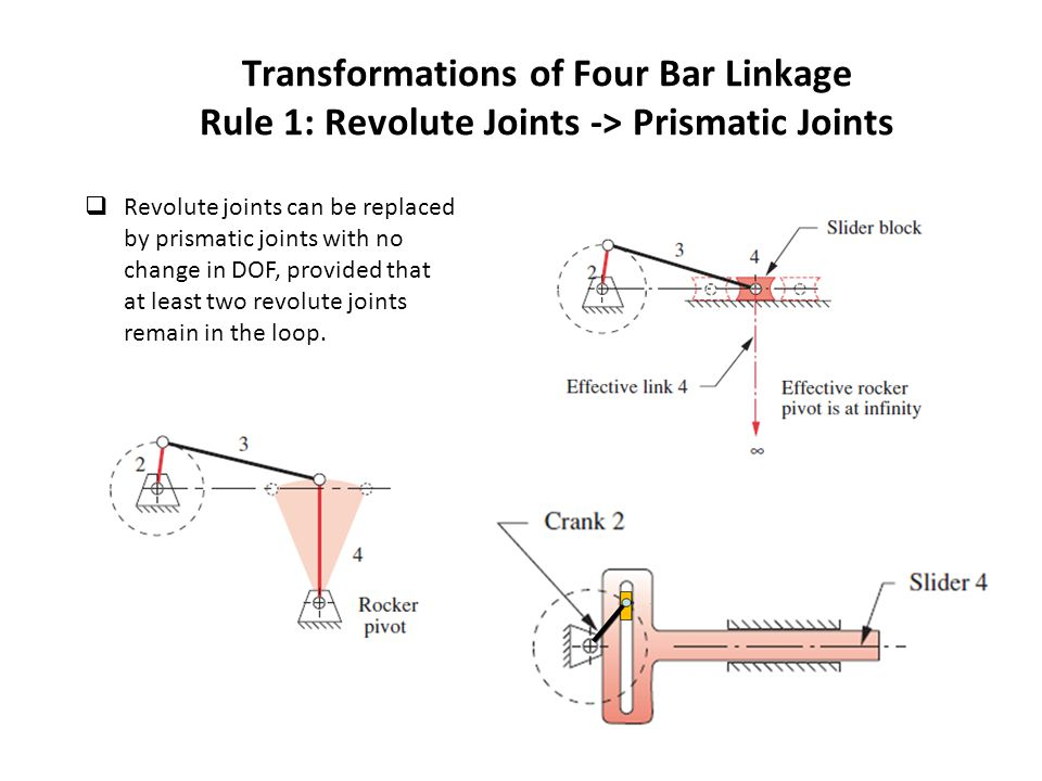 Transformations of Four Bar Linkage Rule 1: Revolute Joints -> Prismatic Joints