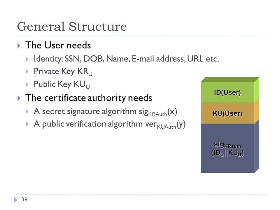General Structure The User needs The certificate authority needs