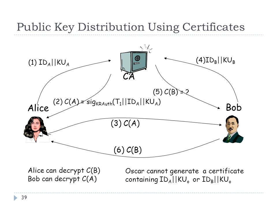 Public Key Distribution Using Certificates