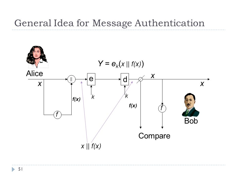 General Idea for Message Authentication