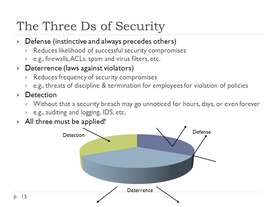 The Three Ds of Security