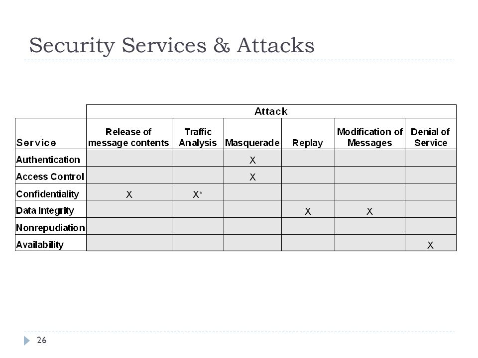 Security Services & Attacks