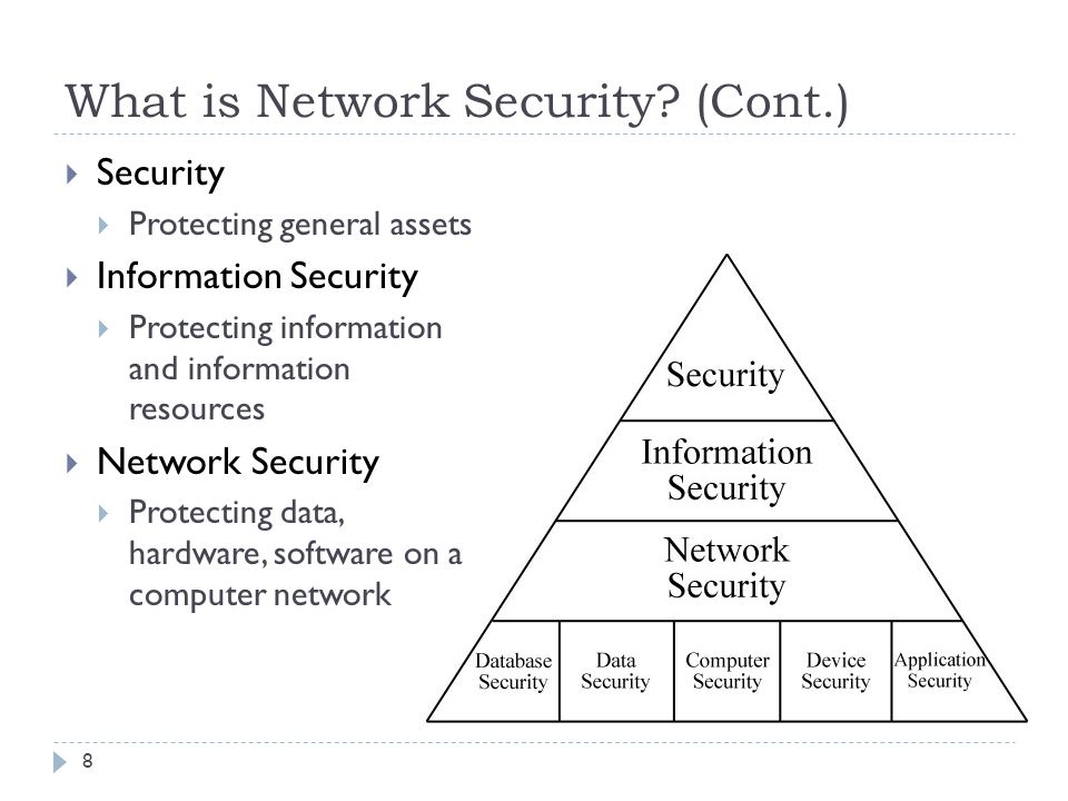 an introduction to network security View test prep - chapter 10 introduction to network security from itnw 1425 at dallas county community college chapter 10 introduction to network security.