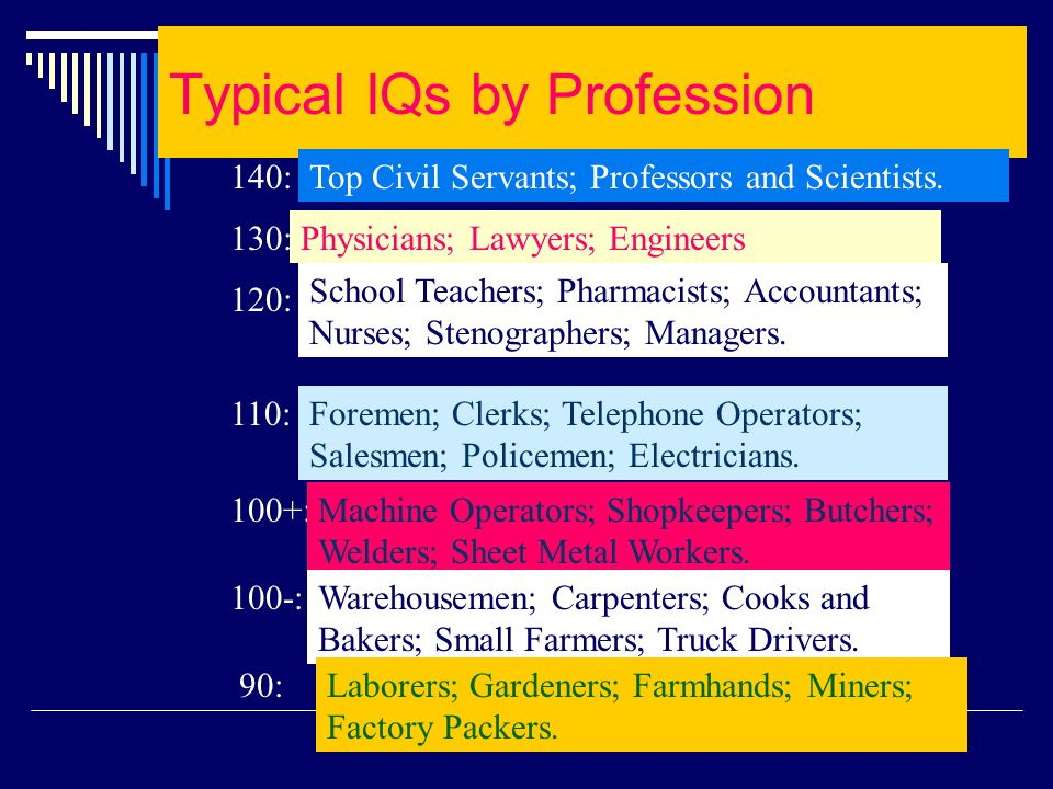 Typical IQs by Profession