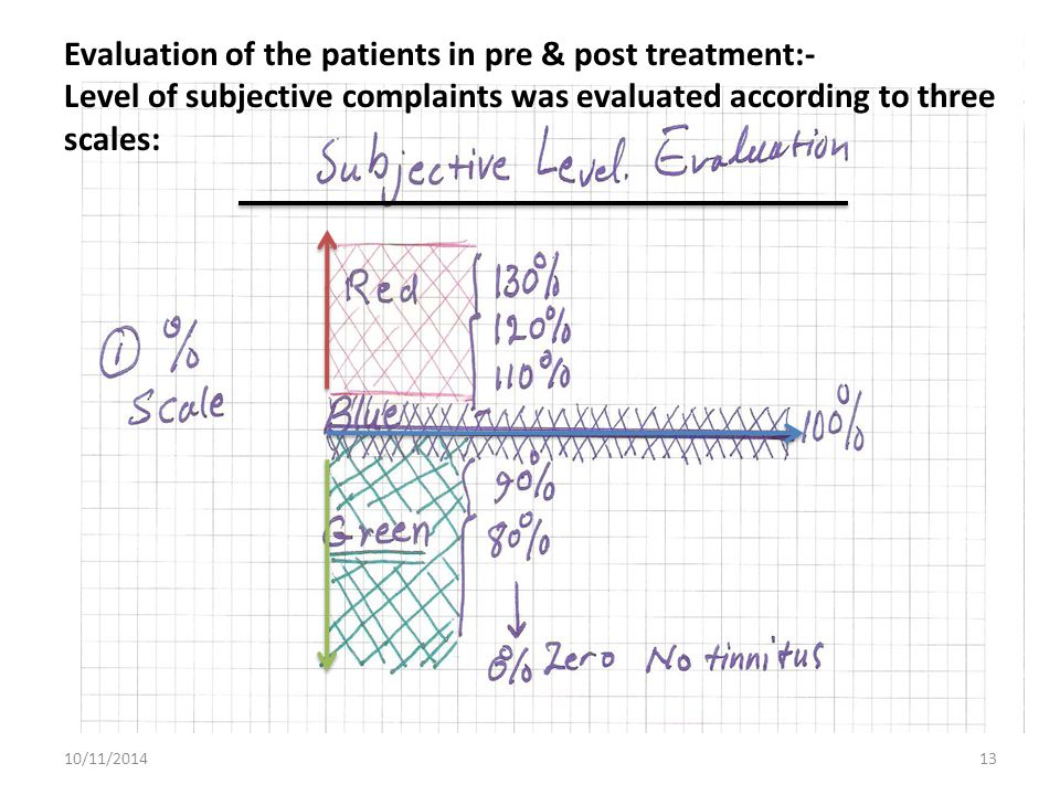 Evaluation of the patients in pre & post treatment:-