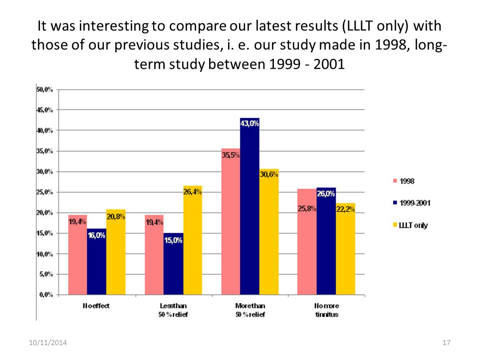 It was interesting to compare our latest results (LLLT only) with those of our previous studies, i. e. our study made in 1998, long-term study between 1999 - 2001