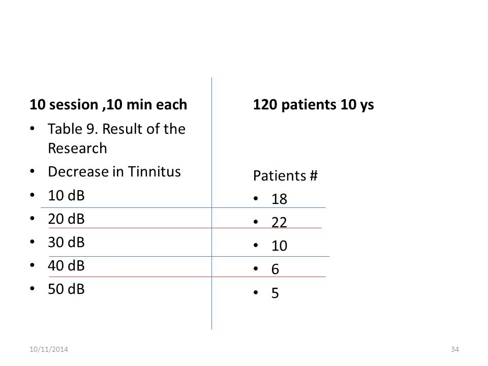 Table 9. Result of the Research Decrease in Tinnitus 10 dB 20 dB 30 dB