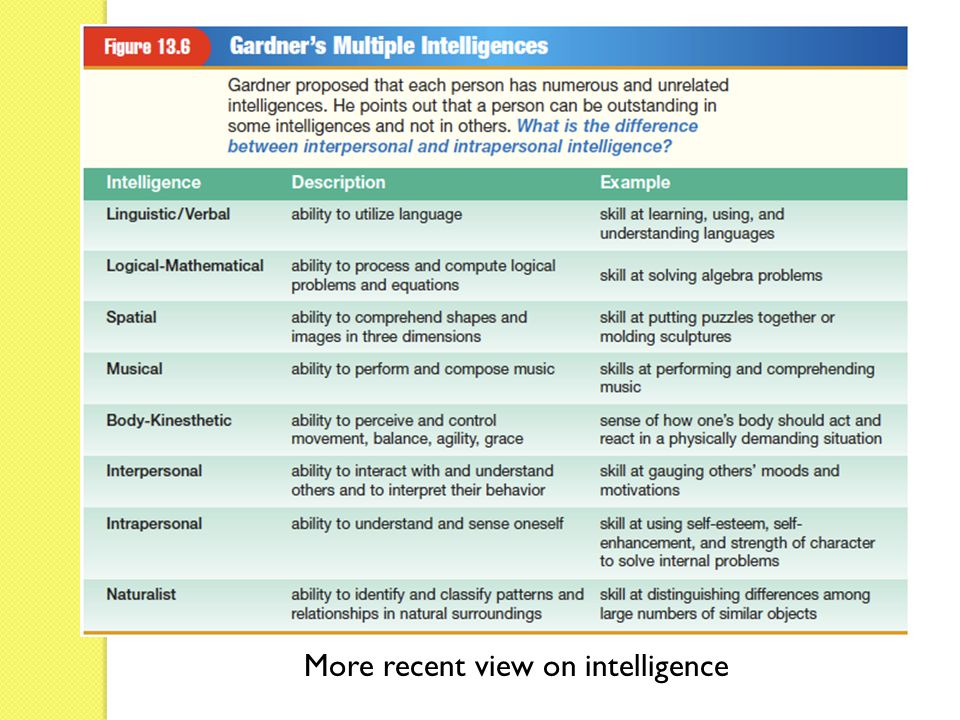 More recent view on intelligence