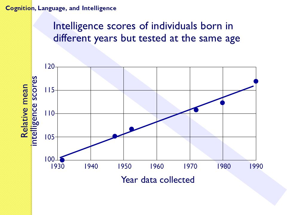 Relative mean intelligence scores