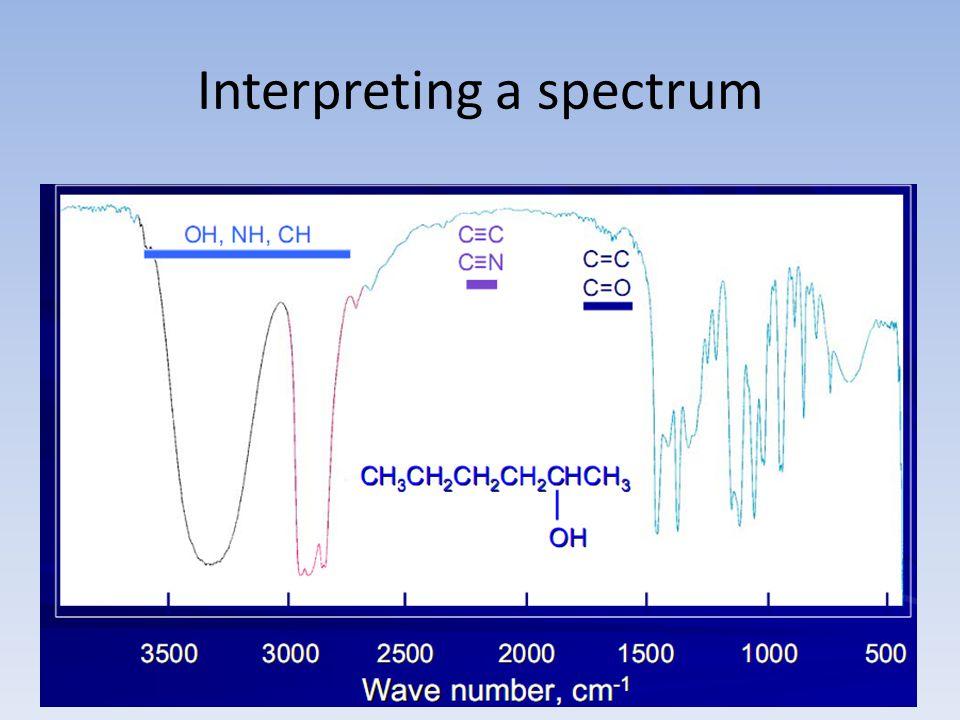 Interpreting a spectrum