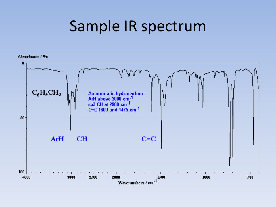 Sample IR spectrum